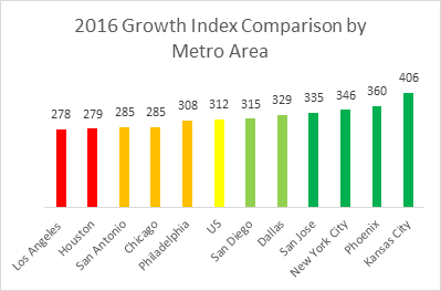 2016-growth-index-comparison-by-metro-area